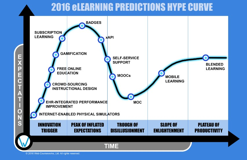 Learning predictions curve