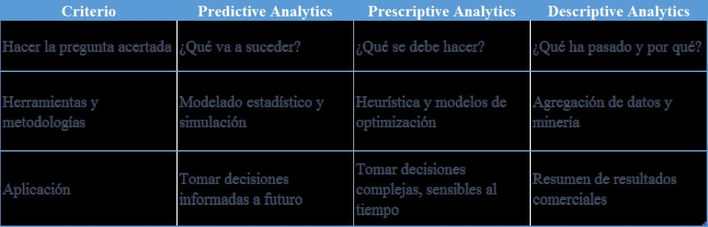 analíticas predictivas controller