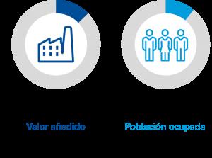 Peso industria economía española