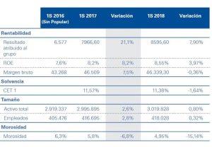 Resutaldos semestrales banca española 18