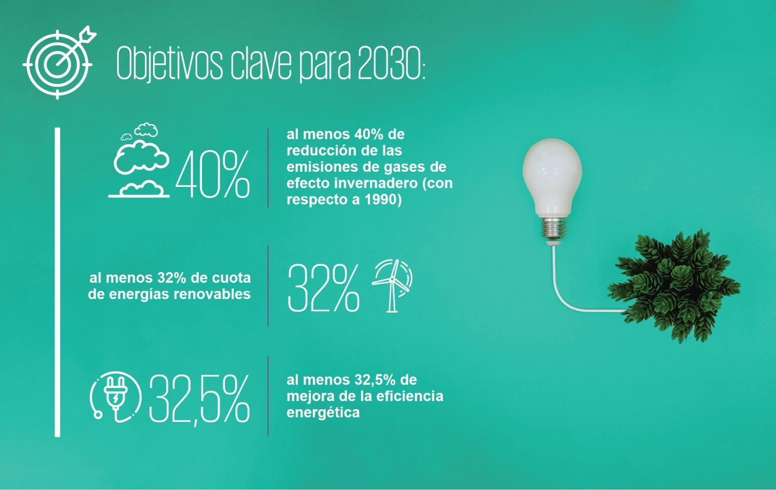 Objetivos descarbonización