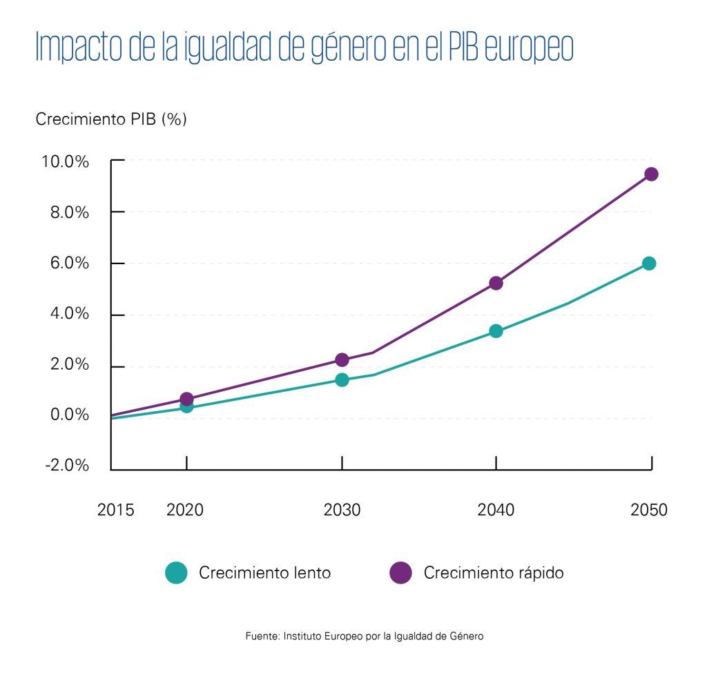 impacto en el PIB igualdad de género