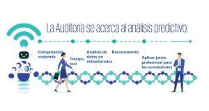 auditoria tecnologia