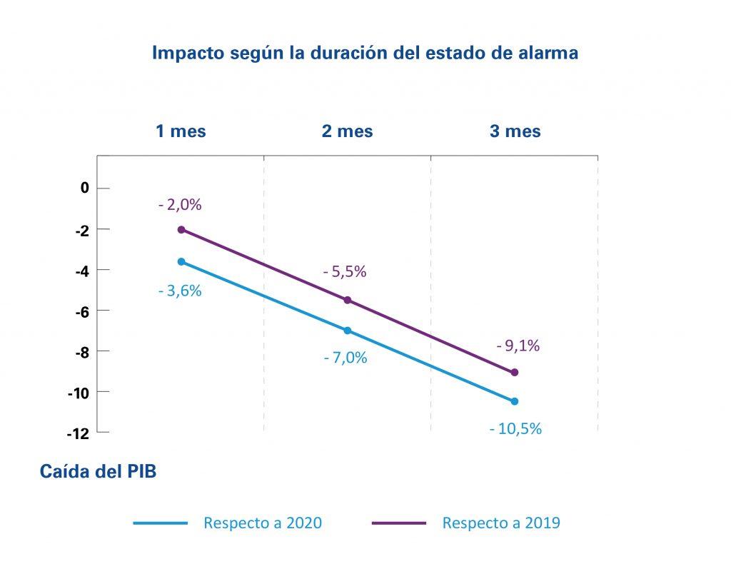 Evolución del impacto según la duración del estado de alarma