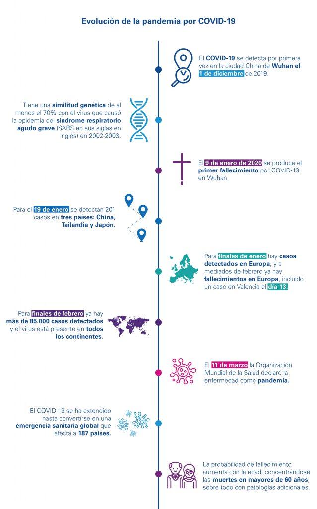 Gráfico de evolución de la pandemia por COVID-19