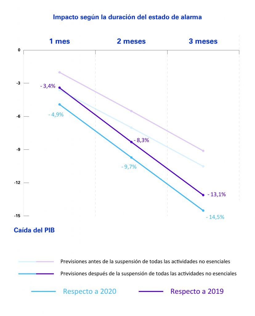 Revisión del impacto sobre el PIB en función de la duración del estado de alarma