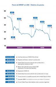 Gráfico evolución del precio del barril de Brent