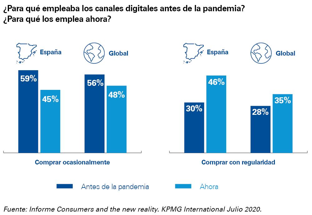 Gráfico evolución del uso de los canales digitales
