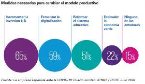 Gráfico medidas para cambiar el modelo productivo