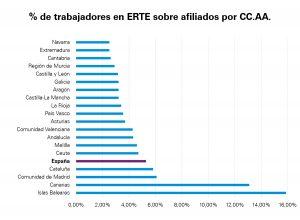 Porcentaje de trabajadores en ERTE con respecto a afiliados a la Seguridad Social por comunidades autónomas