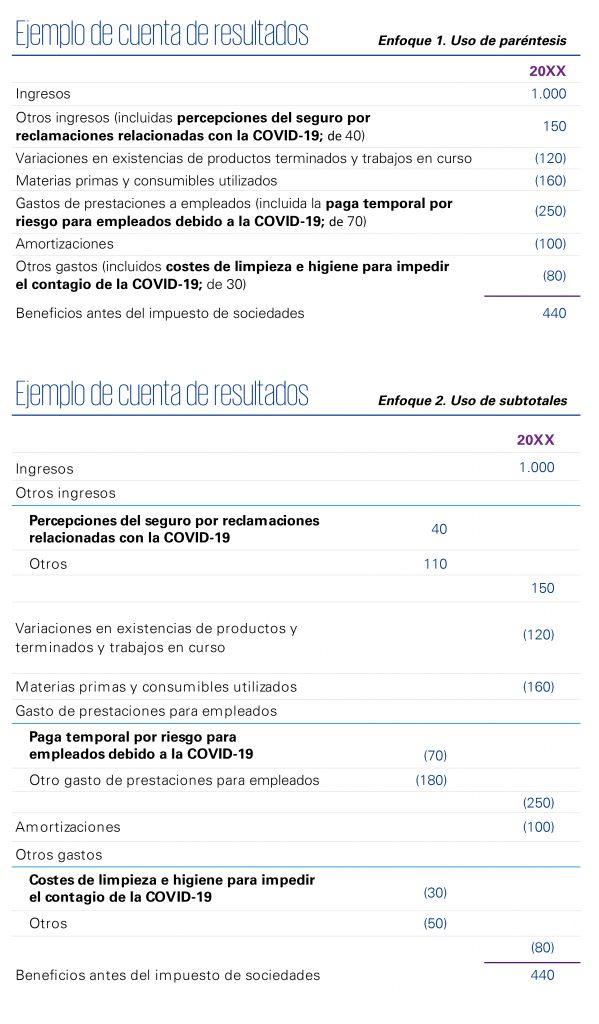 impacto covid-19 cuenta resultados