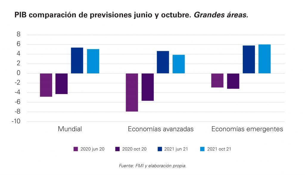 Previsiones FMI grandes economías