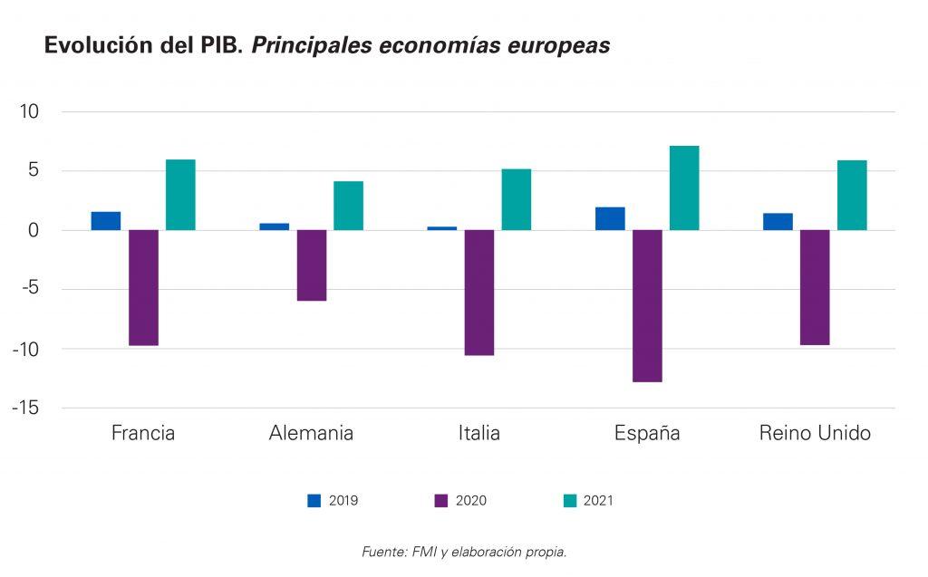 Previsiones FMI economías europeas