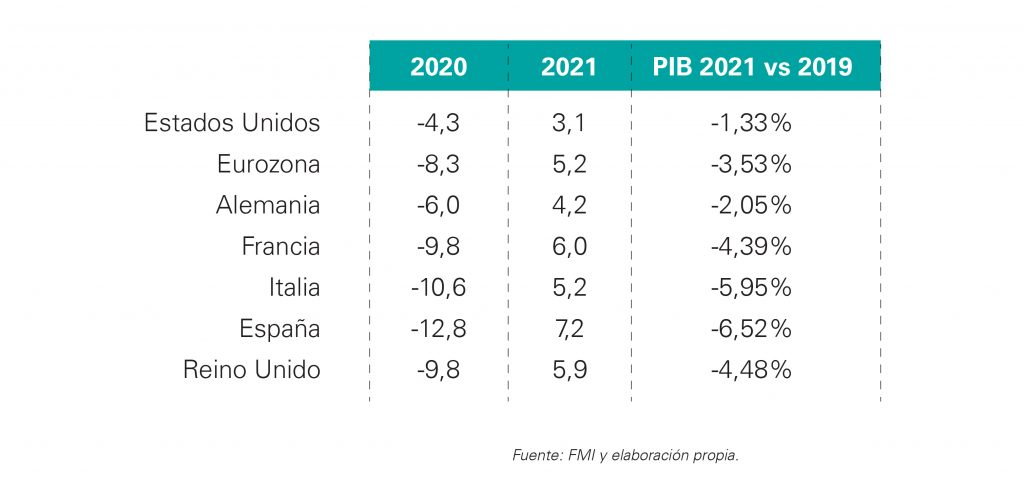 Comparación PIB 2019-2021