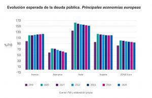Previsión de evolución de la deuda pública