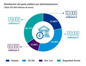 Distribución del gasto público por Administraciones