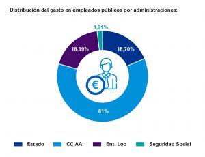 Gasto en retribución de los empleados públicos por Administraciones