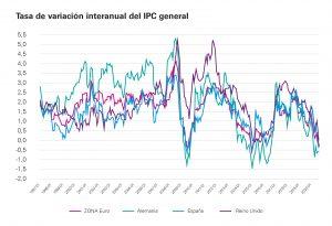 variación interanual inflación