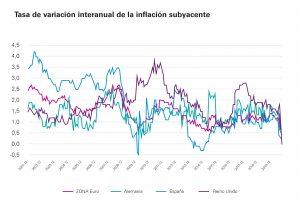 gráfico tasa variación interanual inflación subyacente
