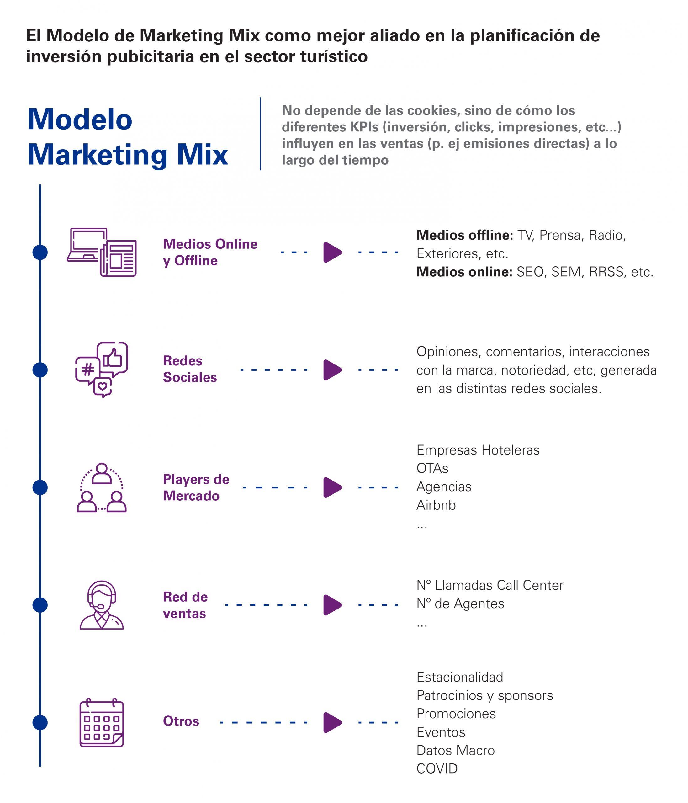 inforgrafía marketing mix