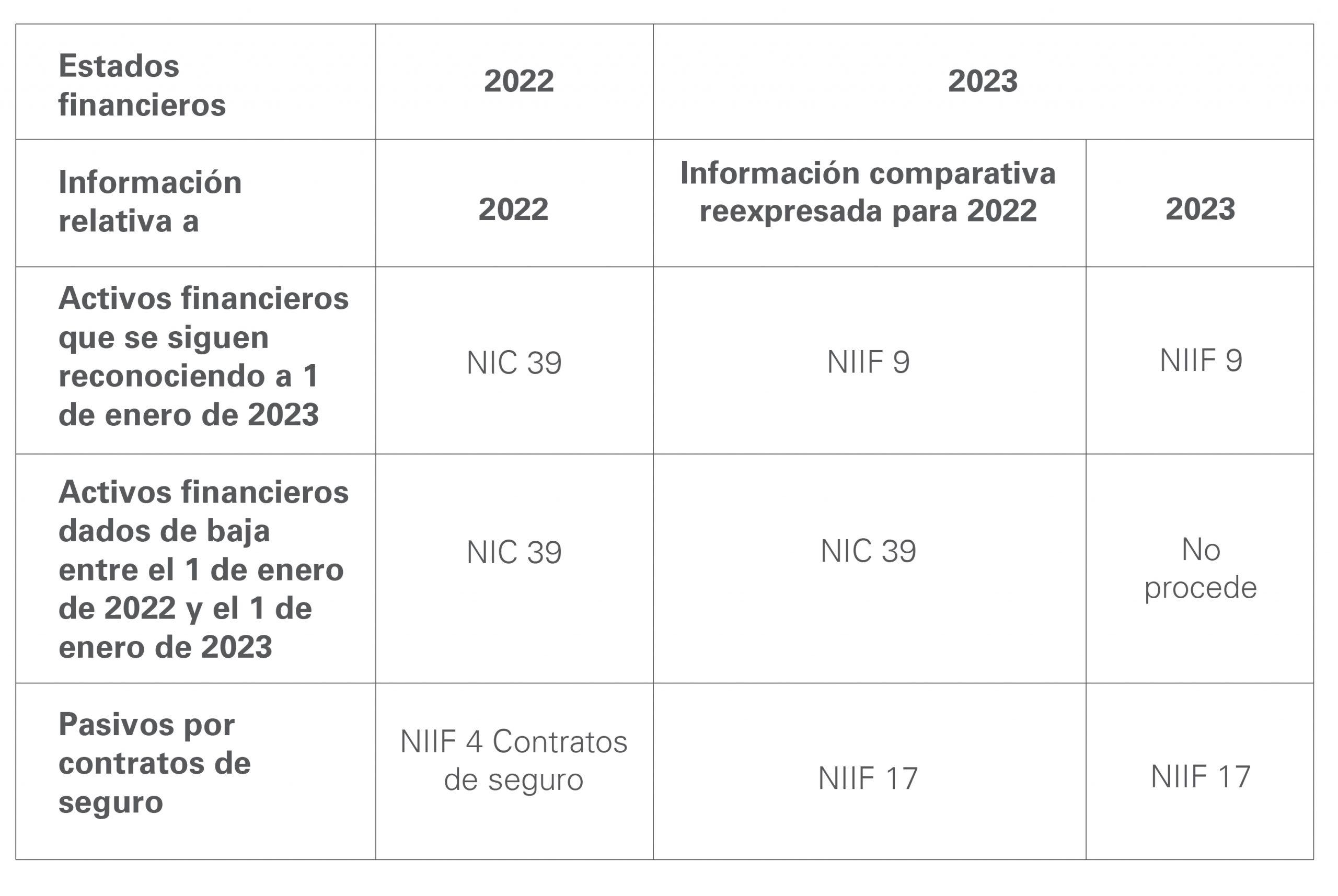 Estados financieros NIIF 17