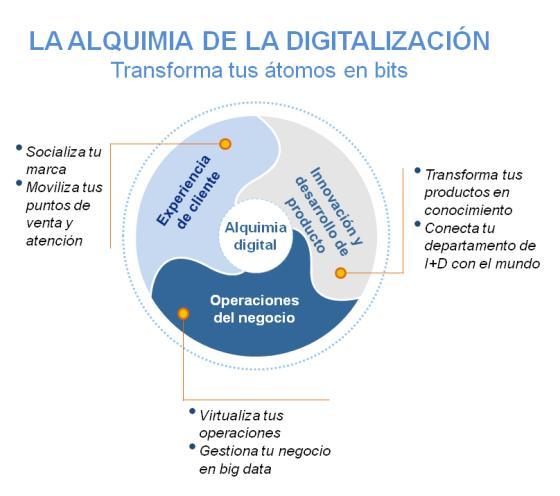 alquimia digital