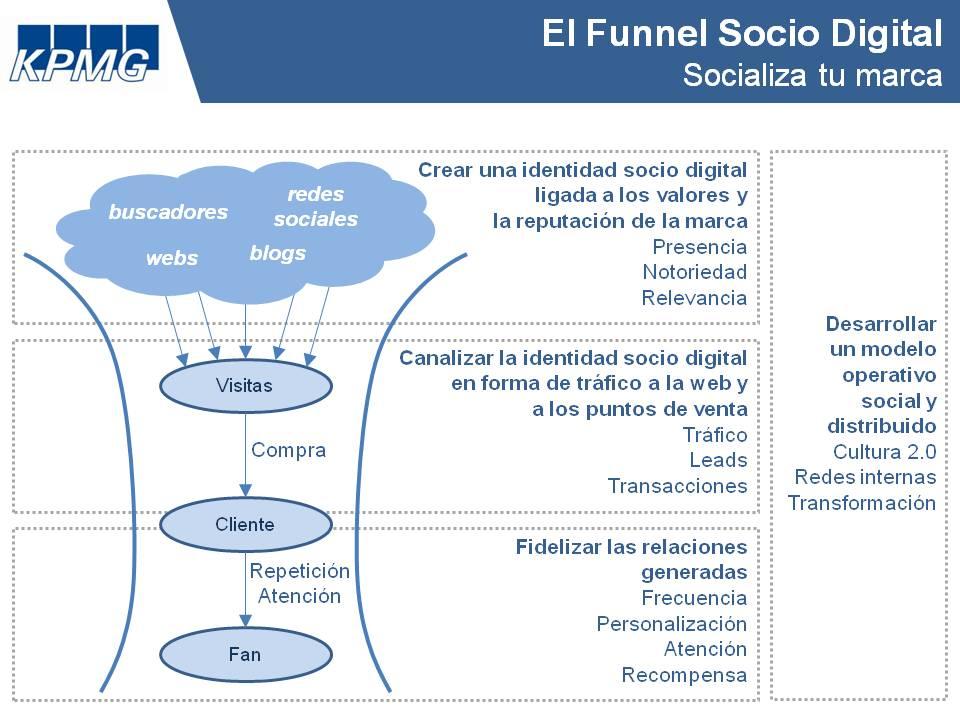 Funnel Socio Digital