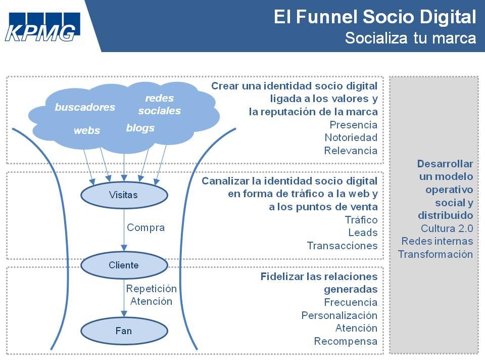 Desarrolla un modelo operativo social y distribuido