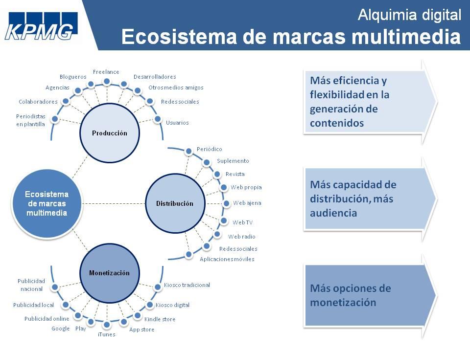 Ecosistema de marcas multimedia