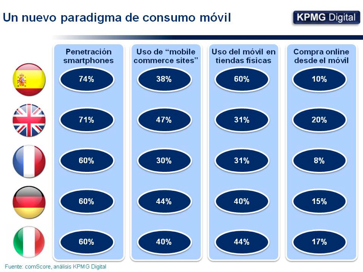 paradigma-consumo-movil