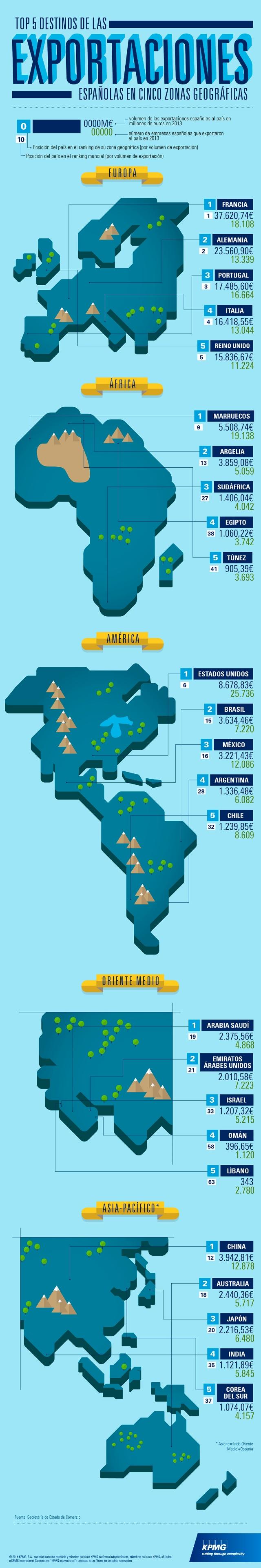 Infografía: Top 5 destinos de las exportaciones españolas en cinco zonas geográficas