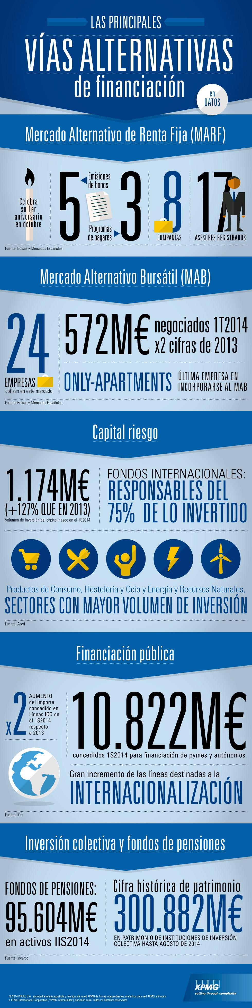 Infografía: Las principales vías alternativas de financiación, en datos
