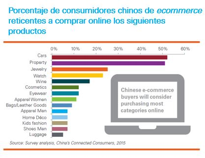 Productos_lujo-online-Chinese-connected-consumers
