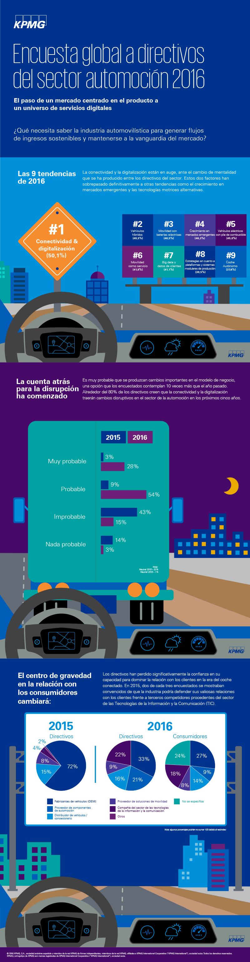 KPMG GAES Infografia_FINAL_130116_v2