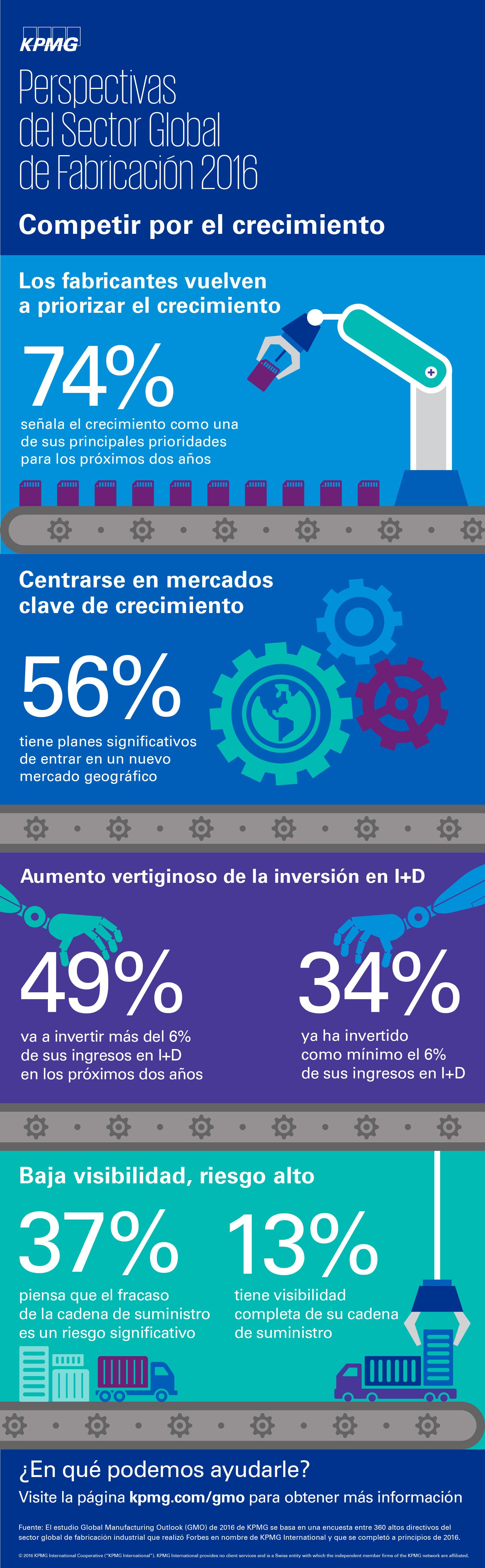 Infograía: Perspectivas globales del sector de fabricacion