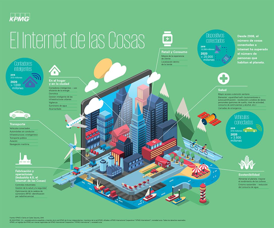 Infografía: el internet de las cosas, el futuro de la conectividad