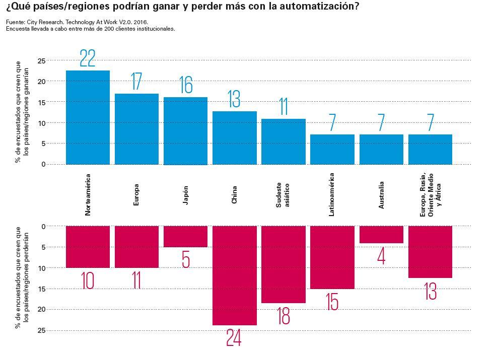 Que paises ganan mas con la automatizacion