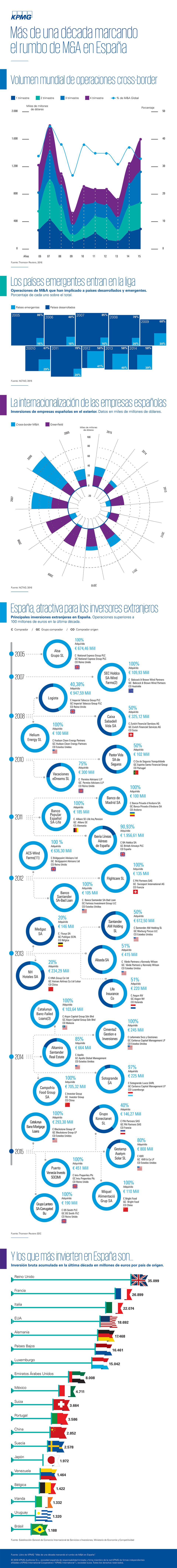 infografia-MA