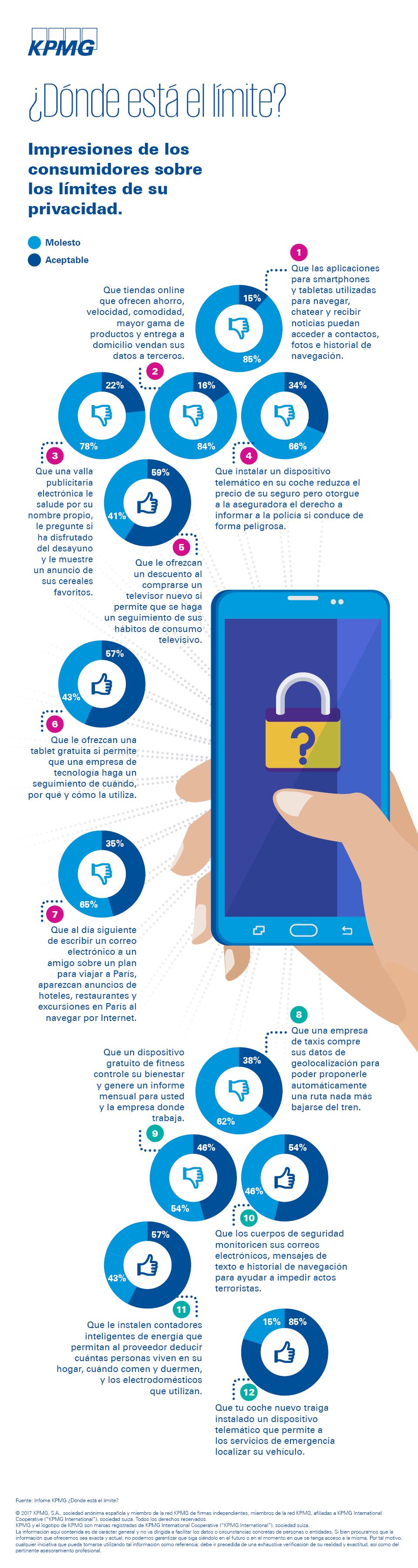 privacidad, datos