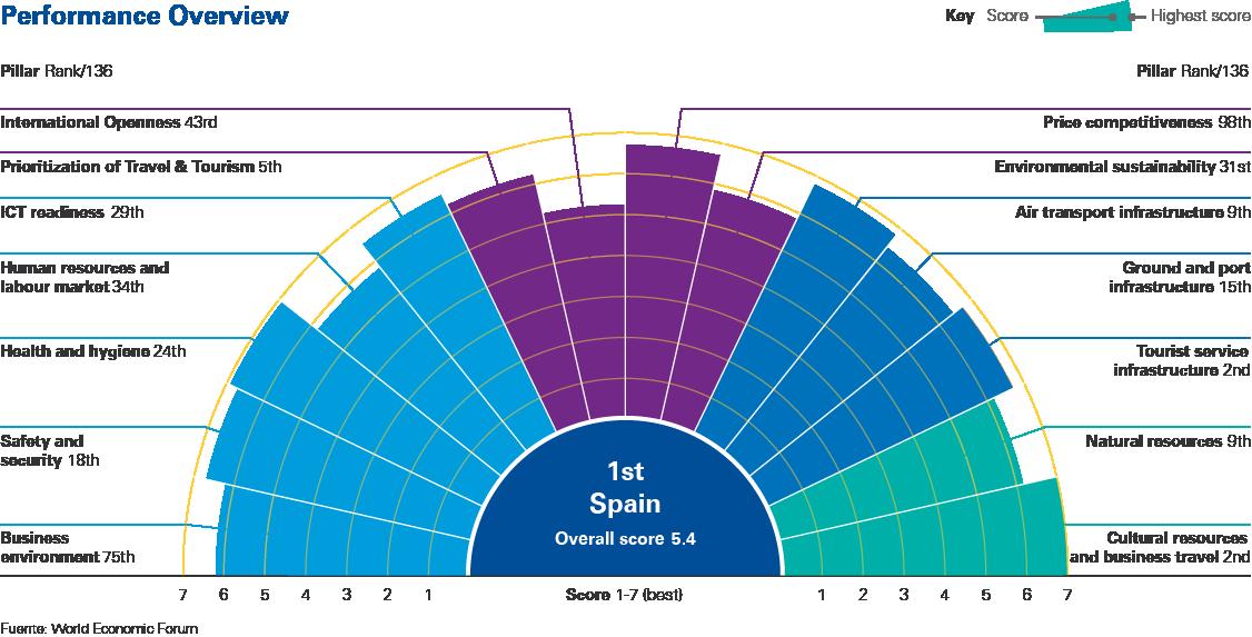 turismo, España, WEF
