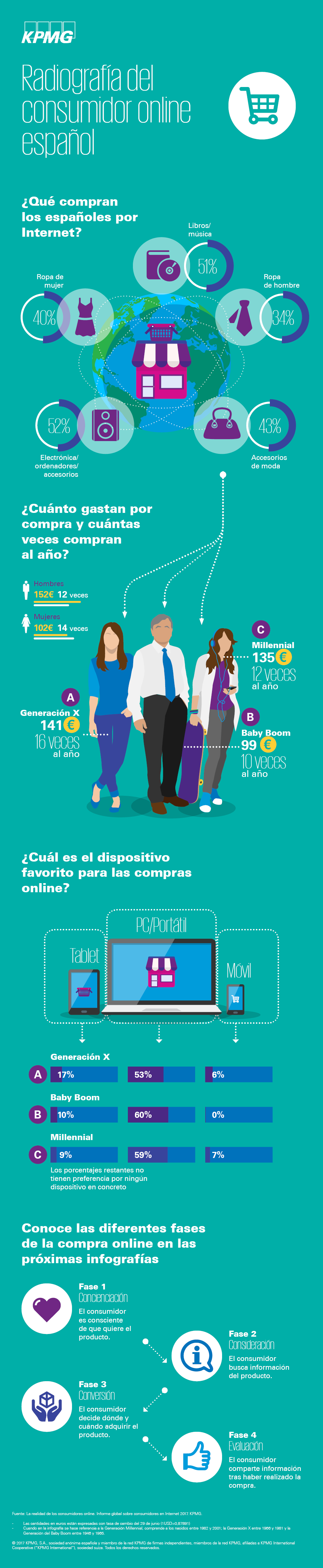 Infografi_Connected_Consumer_1AParte_v01_03072017