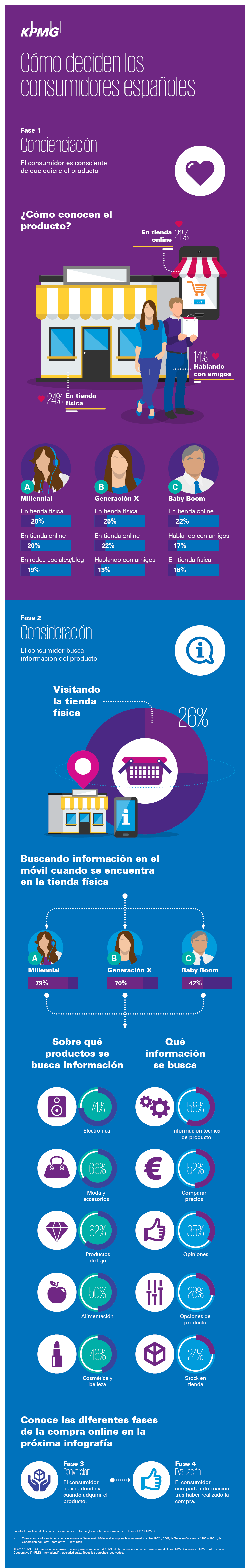 Infografia_Connected_Consumer_2AParte_v01_01082017