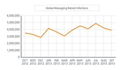 gráfico botnet